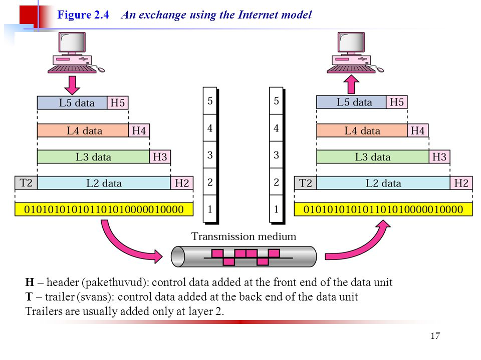 17 Figure 2.4 An exchange using the Internet model H – header (pakethuvud): control data added at the front end of the data unit T – trailer (svans):