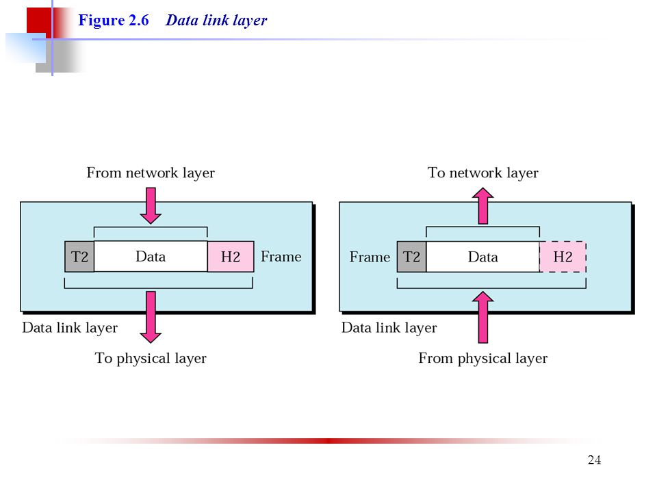 24 Figure 2.6 Data link layer