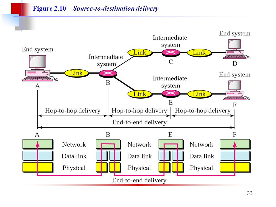 33 Figure 2.10 Source-to-destination delivery