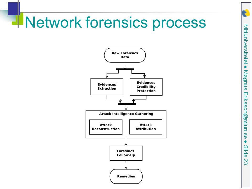 Mittuniversitetet ● Magnus.Eriksson@miun.se ● Slide 23 Network forensics process