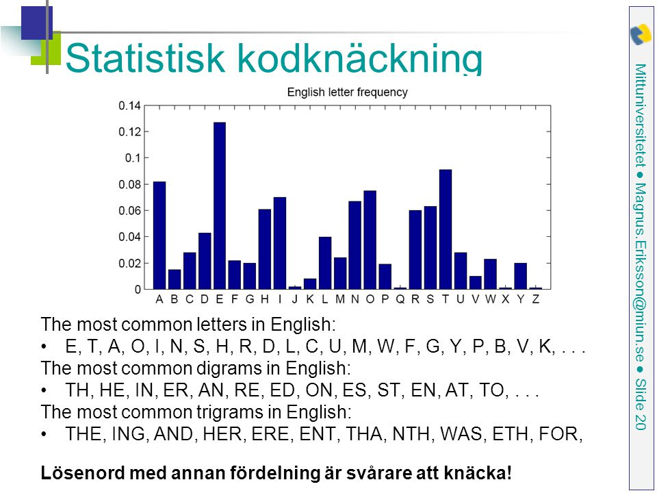 Mittuniversitetet ● Magnus.Eriksson@miun.se ● Slide 20 Statistisk kodknäckning The most common letters in English: E, T, A, O, I, N, S, H, R, D, L, C,