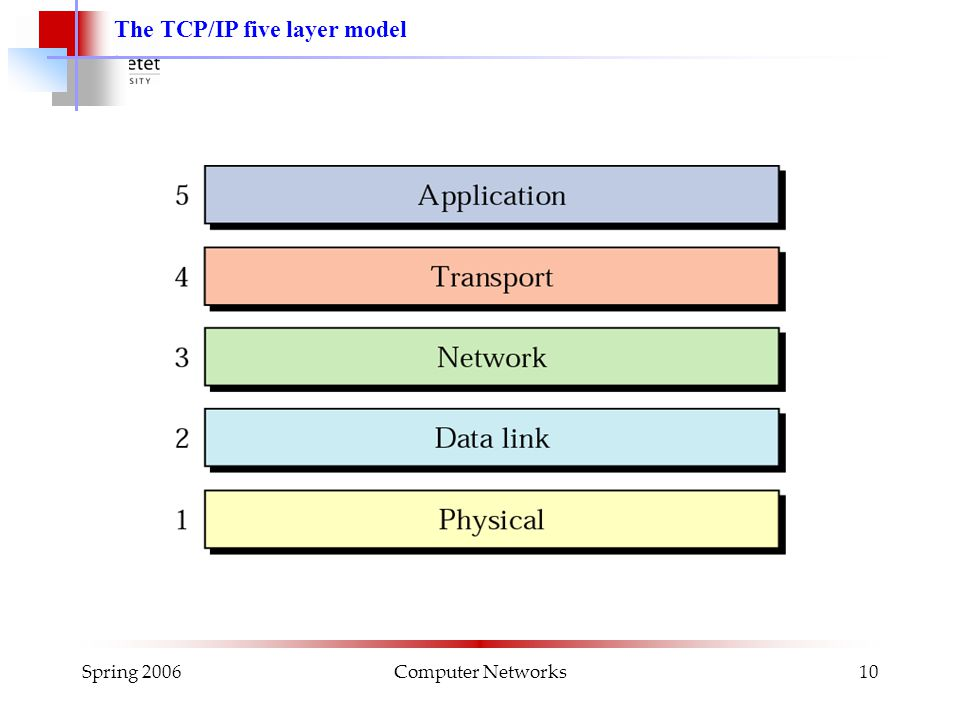Spring 2006Computer Networks10 The TCP/IP five layer model