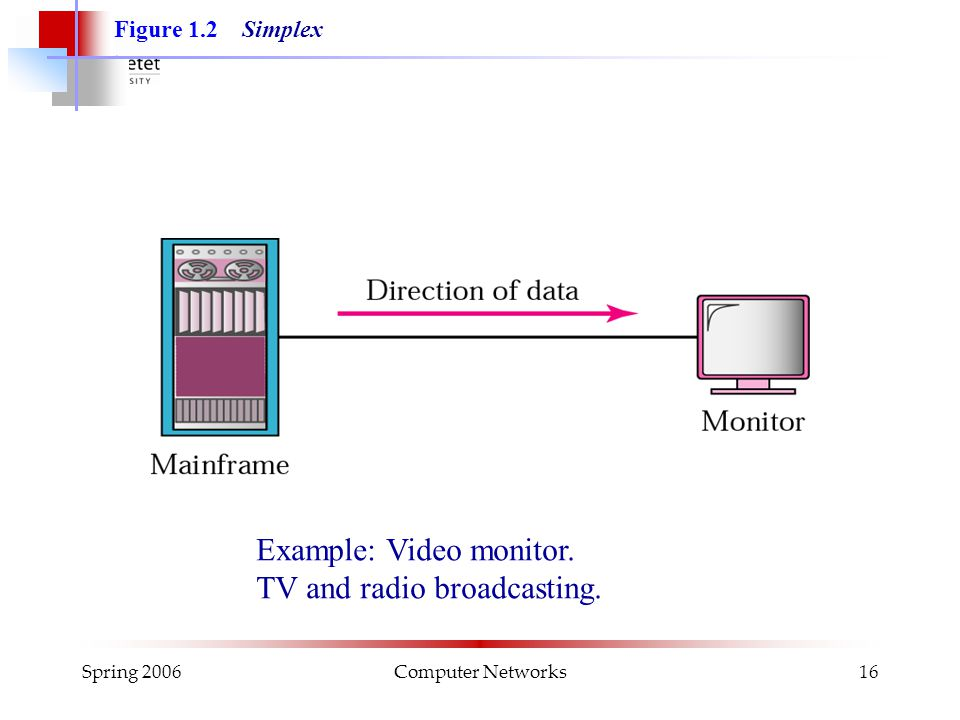 Spring 2006Computer Networks16 Figure 1.2 Simplex Example: Video monitor. TV and radio broadcasting.