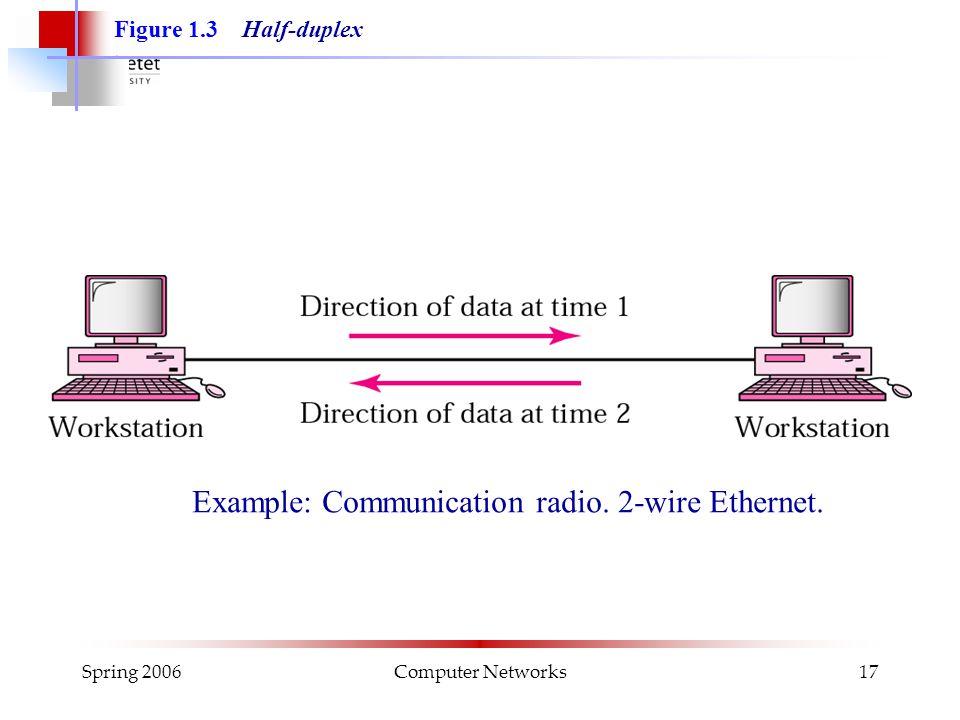 Spring 2006Computer Networks17 Figure 1.3 Half-duplex Example: Communication radio.