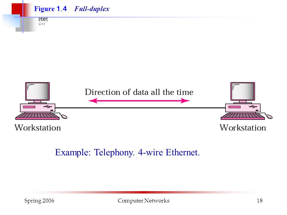 Spring 2006Computer Networks18 Figure 1.4 Full-duplex Example: Telephony. 4-wire Ethernet.