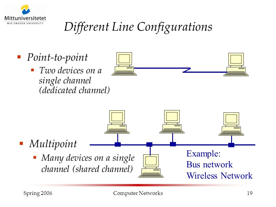Spring 2006Computer Networks19 Different Line Configurations  Point-to-point  Two devices on a single channel (dedicated channel)  Multipoint  Man