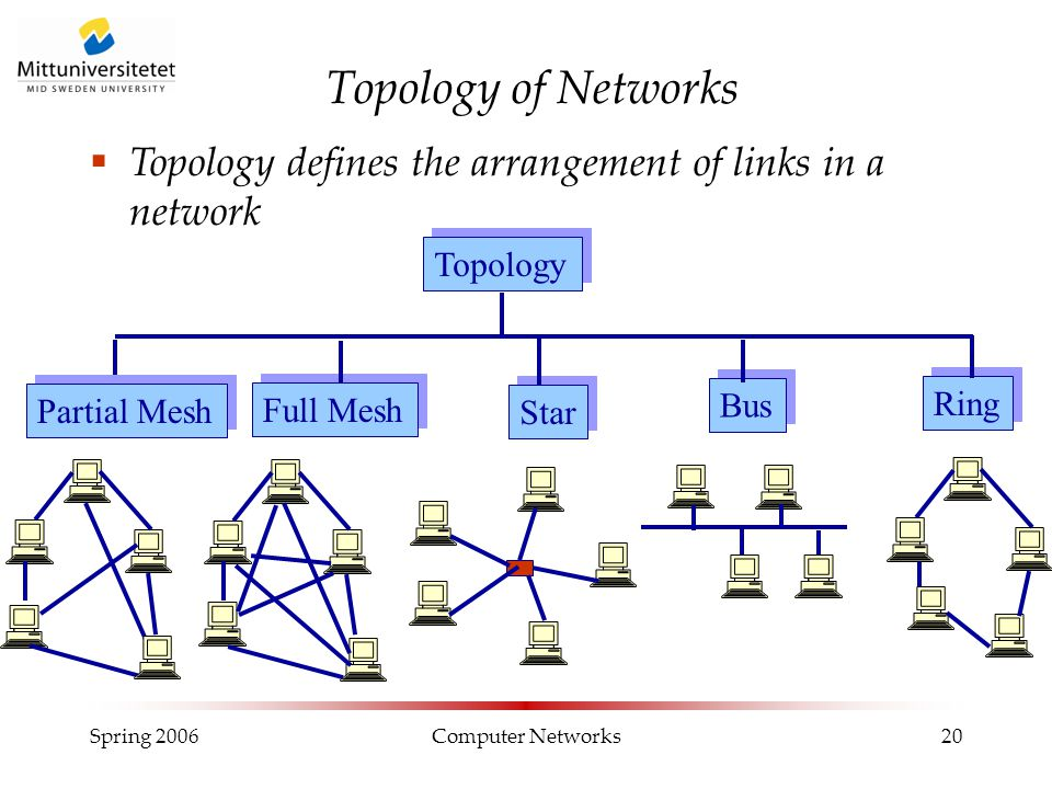 Spring 2006Computer Networks20 Topology of Networks Topology Bus Star Full Mesh Ring Partial Mesh  Topology defines the arrangement of links in a net
