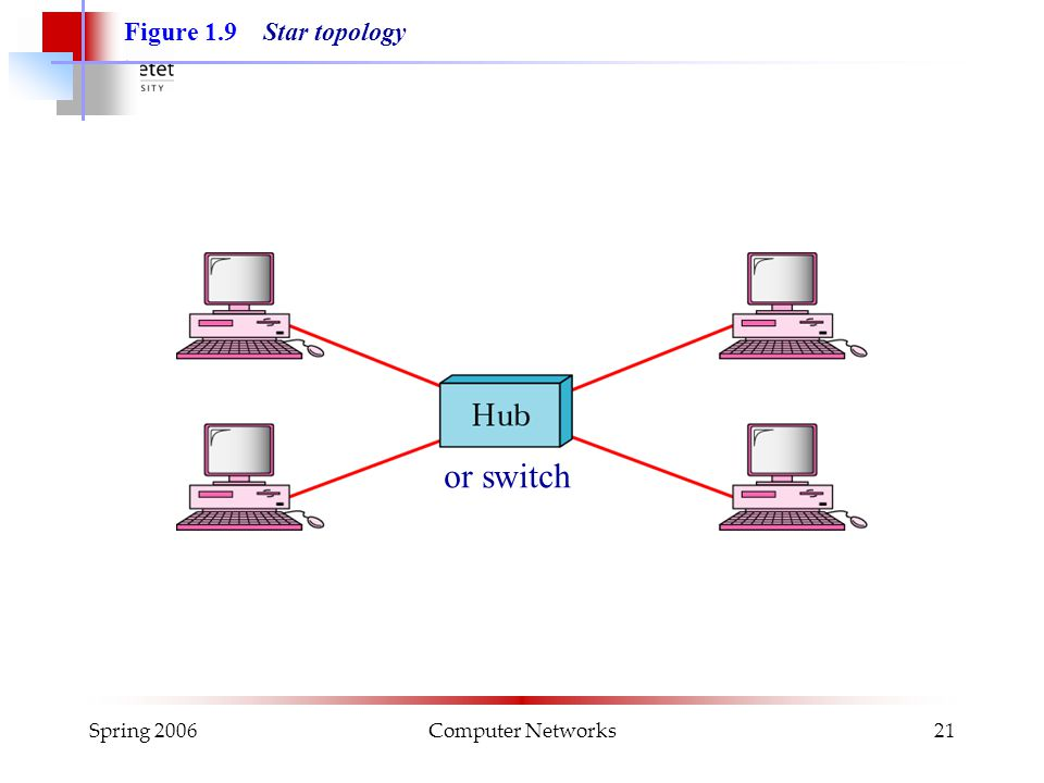 Spring 2006Computer Networks21 Figure 1.9 Star topology or switch