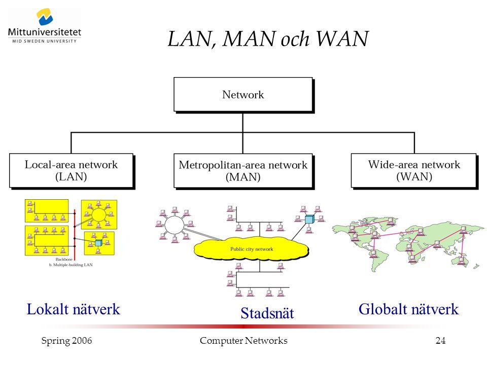 Spring 2006Computer Networks24 LAN, MAN och WAN Lokalt nätverk Stadsnät Globalt nätverk