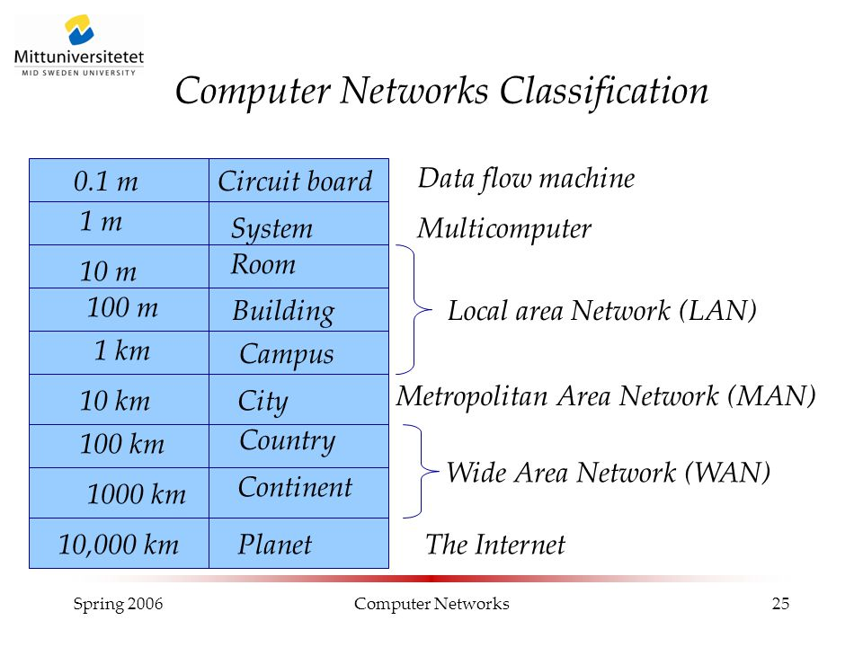 Spring 2006Computer Networks25 Computer Networks Classification 0.1 m 1 m 10 m 100 m 1 km 10 km Circuit board System Room Building Campus Local area N
