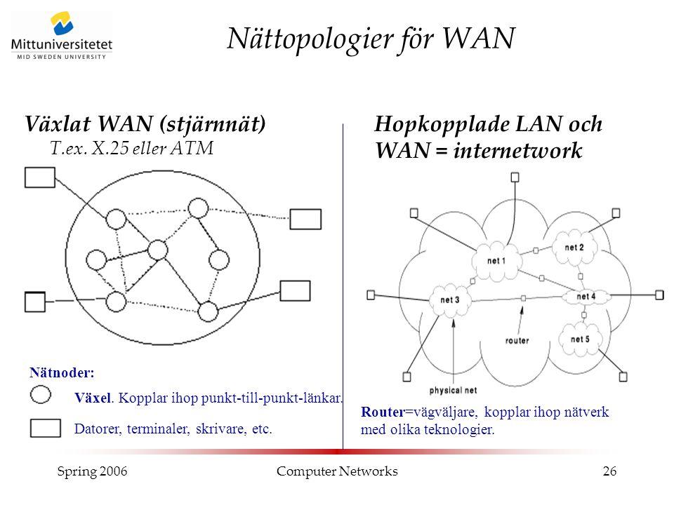 Spring 2006Computer Networks26 Nättopologier för WAN Hopkopplade LAN och WAN = internetwork T.ex. Internet. Växlat WAN (stjärnnät) T.ex. X.25 eller AT