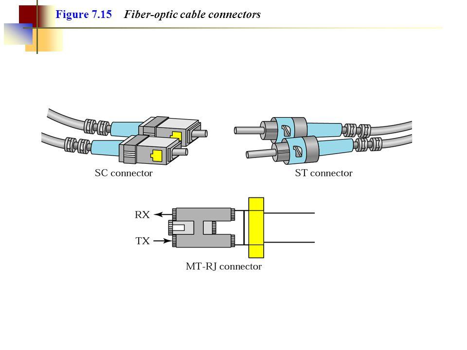 Figure 7.15 Fiber-optic cable connectors