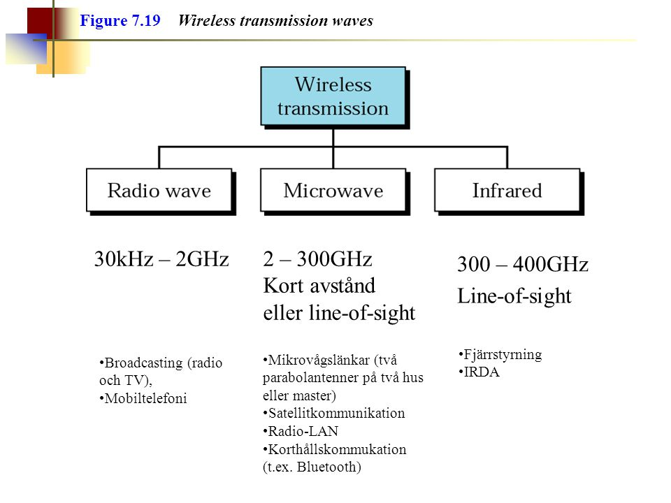 Figure 7.19 Wireless transmission waves 2 – 300GHz Kort avstånd eller line-of-sight 30kHz – 2GHz 300 – 400GHz Line-of-sight Broadcasting (radio och TV