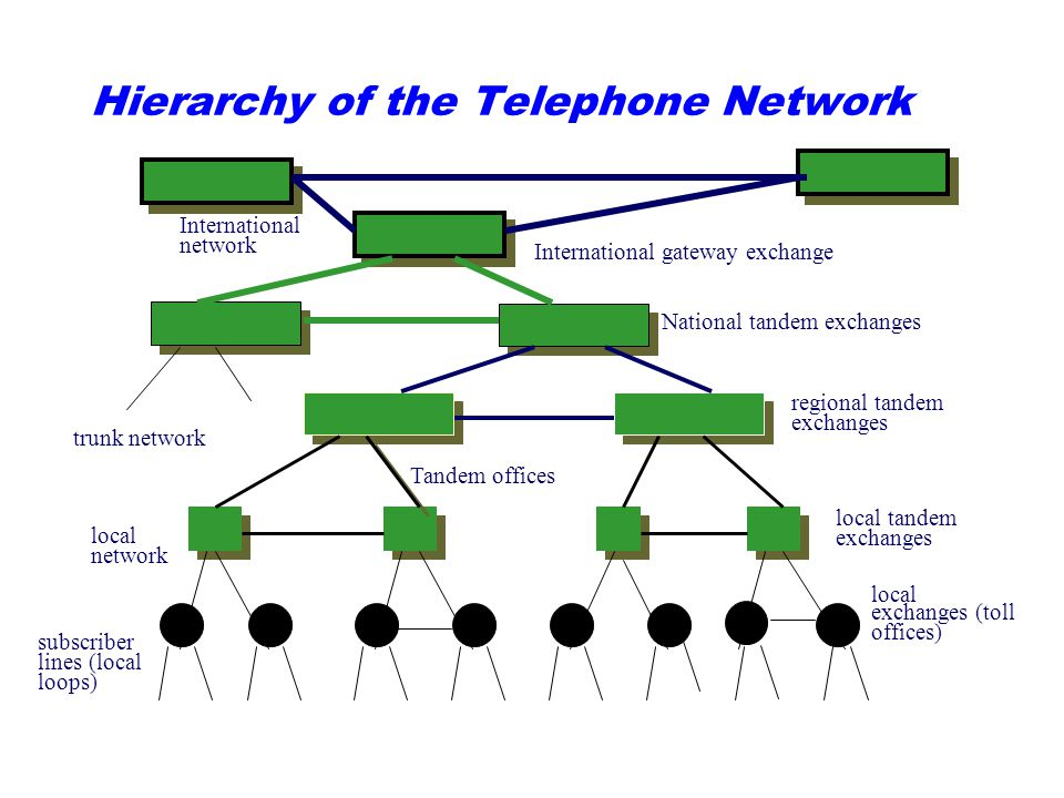 Hierarchy of the Telephone Network subscriber lines (local loops) local exchanges (toll offices) International gateway exchange National tandem exchan