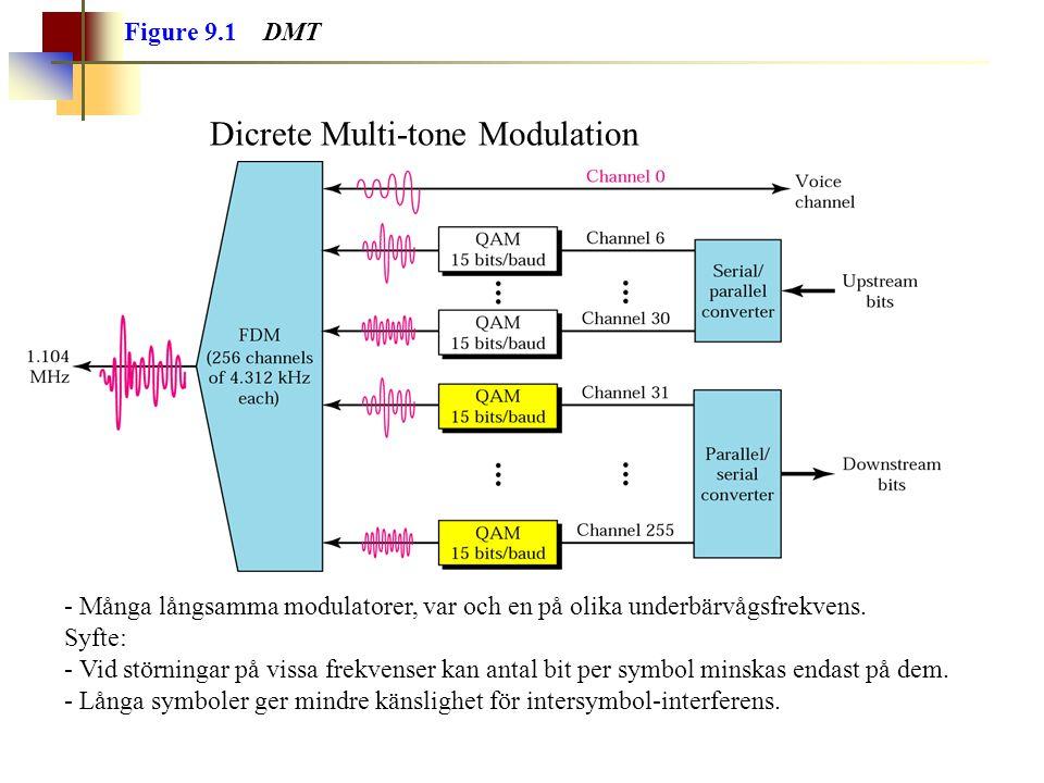 Figure 9.1 DMT Dicrete Multi-tone Modulation - Många långsamma modulatorer, var och en på olika underbärvågsfrekvens. Syfte: - Vid störningar på vissa