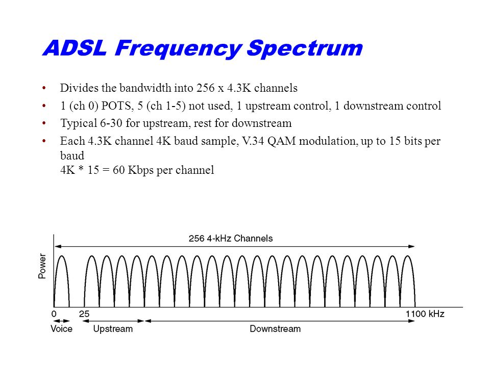 ADSL Frequency Spectrum Divides the bandwidth into 256 x 4.3K channels 1 (ch 0) POTS, 5 (ch 1-5) not used, 1 upstream control, 1 downstream control Typical 6-30 for upstream, rest for downstream Each 4.3K channel 4K baud sample, V.34 QAM modulation, up to 15 bits per baud 4K * 15 = 60 Kbps per channel