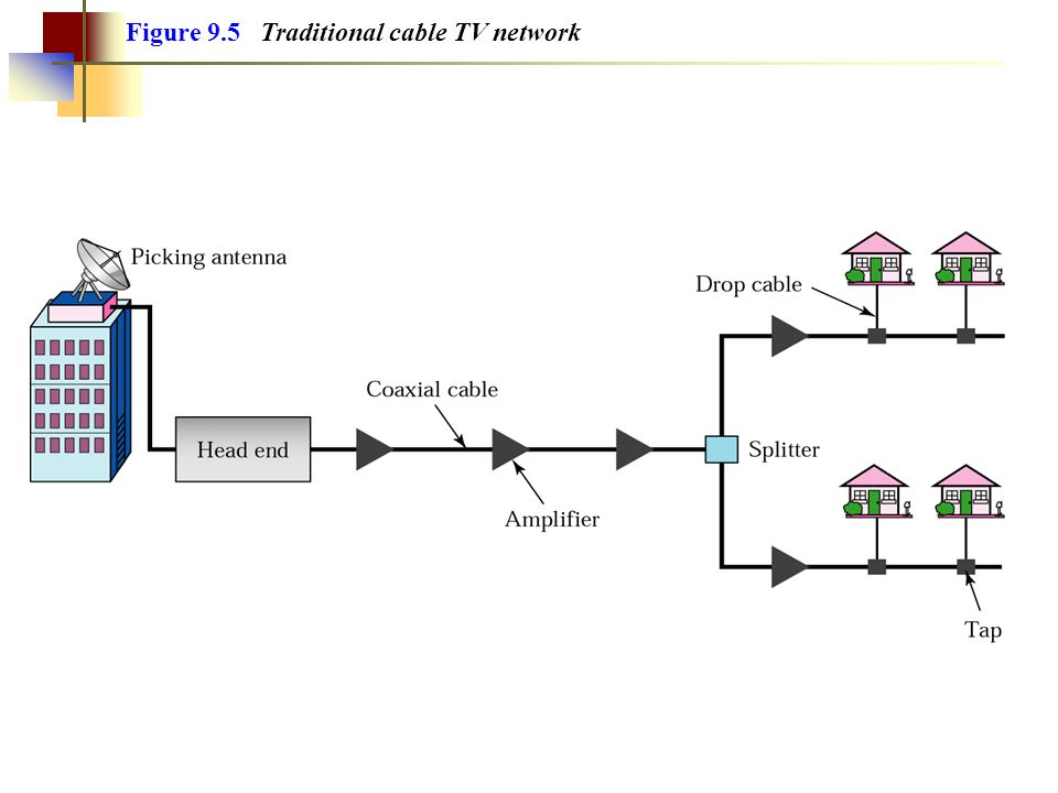 Figure 9.5 Traditional cable TV network