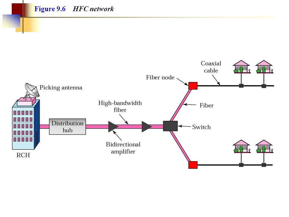 Figure 9.6 HFC network