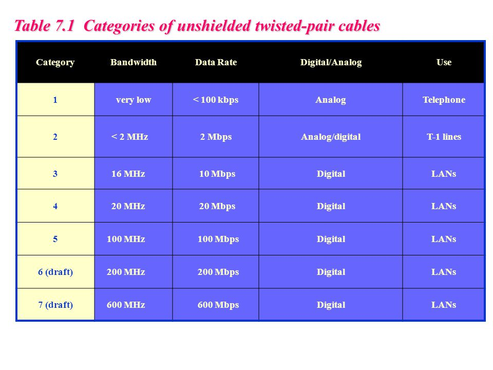 Table 7.1 Categories of unshielded twisted-pair cables CategoryBandwidthData RateDigital/AnalogUse 1very low< 100 kbpsAnalogTelephone 2 < 2 MHz2 MbpsA