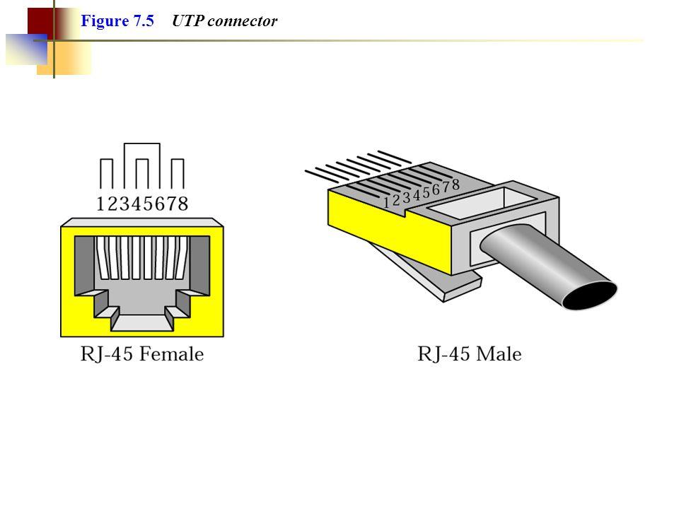 Figure 7.5 UTP connector