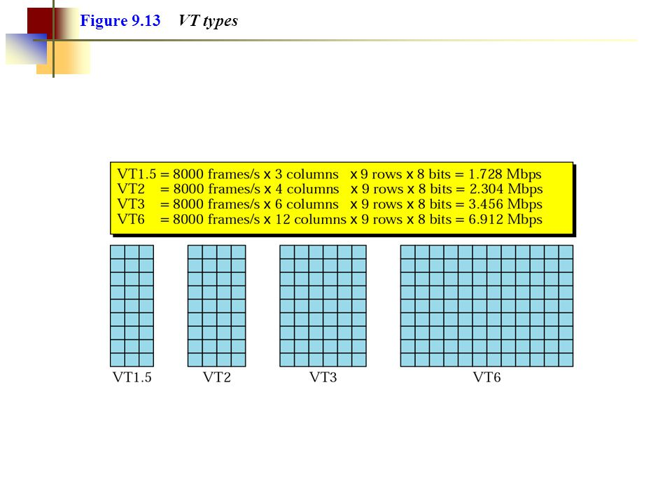 Figure 9.13 VT types