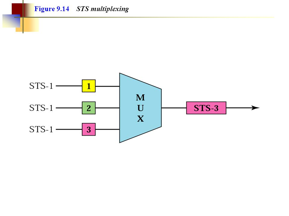 Figure 9.14 STS multiplexing