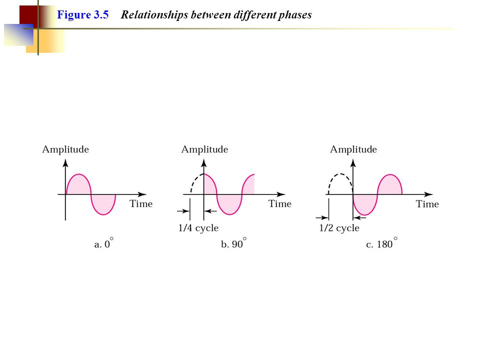 Exempel 1 Vilken frekvens i kHz har en sinusvåg med periodtid 100 ms.