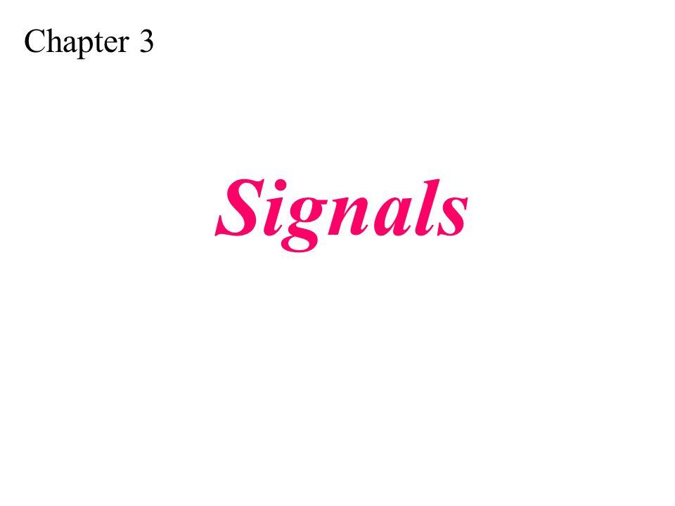 Figure 4.12 Bipolar AMI encoding