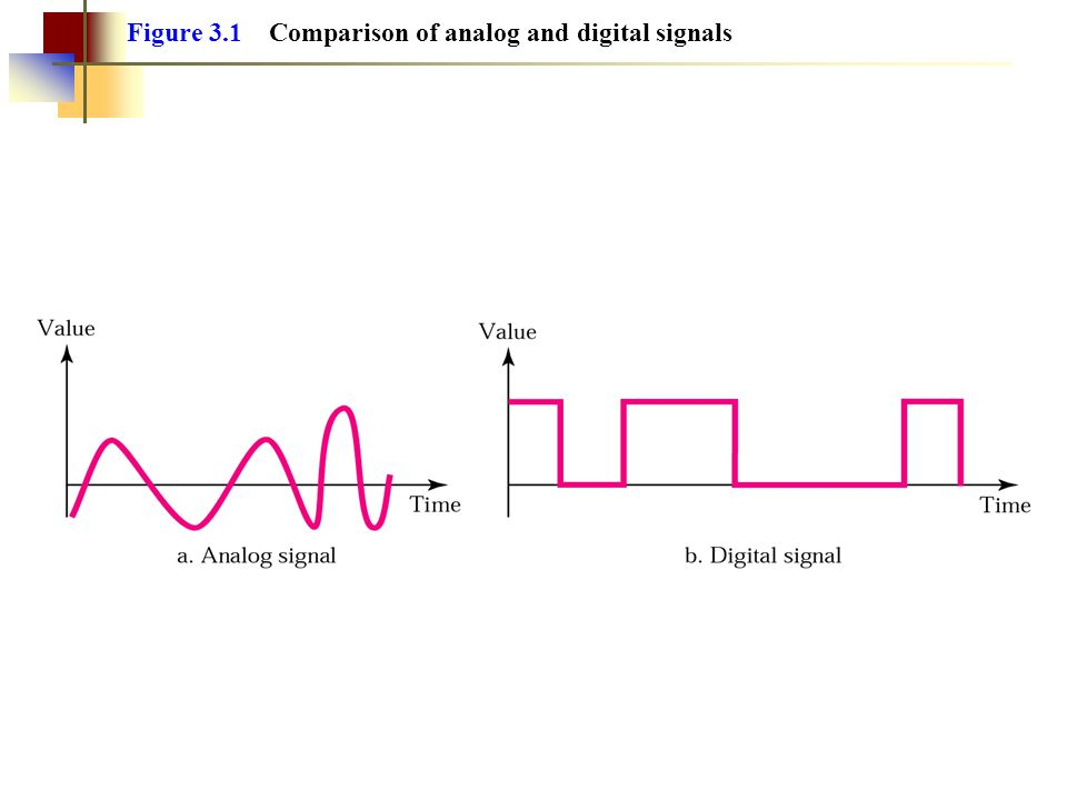 The analog bandwidth of a medium is expressed in hertz; the digital bandwidth, in bits per second.