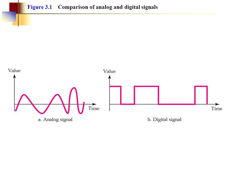 4.3 Sampling Pulse Amplitude Modulation Pulse Code Modulation Sampling Rate: Nyquist Theorem How Many Bits per Sample.