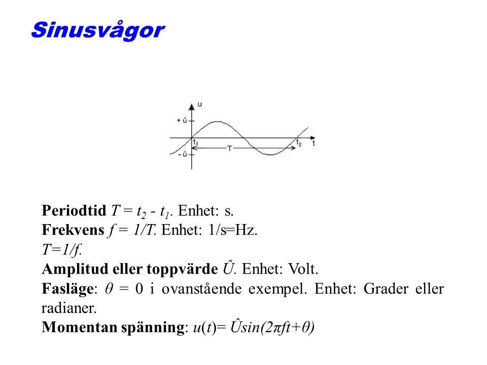 Sinusvågor Periodtid T = t 2 - t 1.Enhet: s. Frekvens f = 1/T.