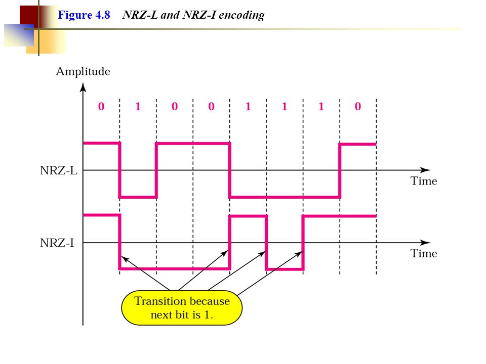 In NRZ-I the signal is inverted if a 1 is encountered. Note: