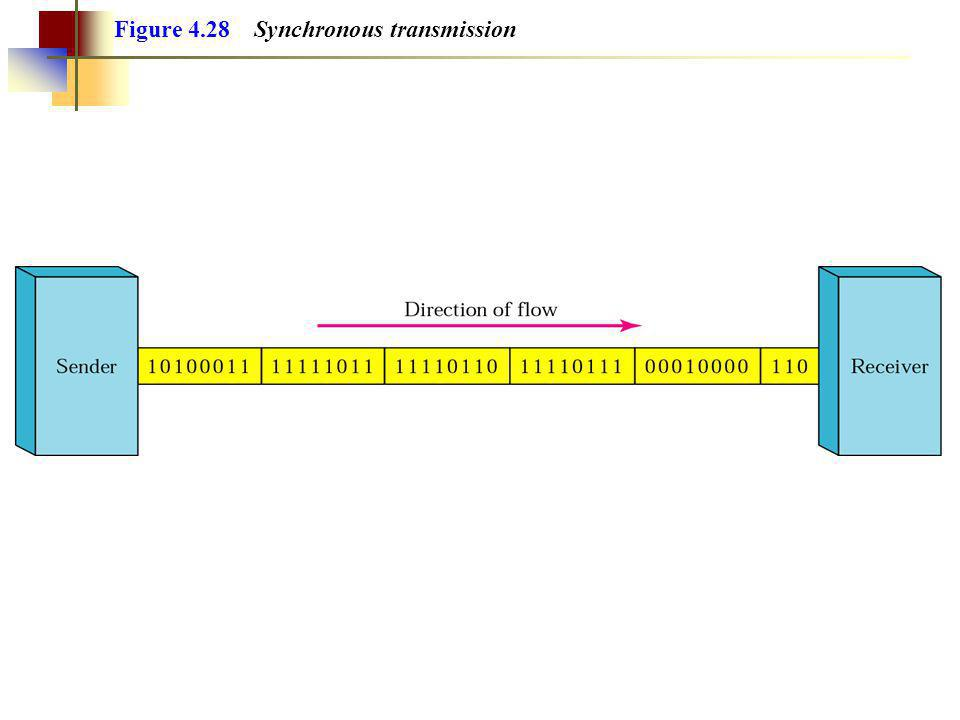 Figure 4.28 Synchronous transmission