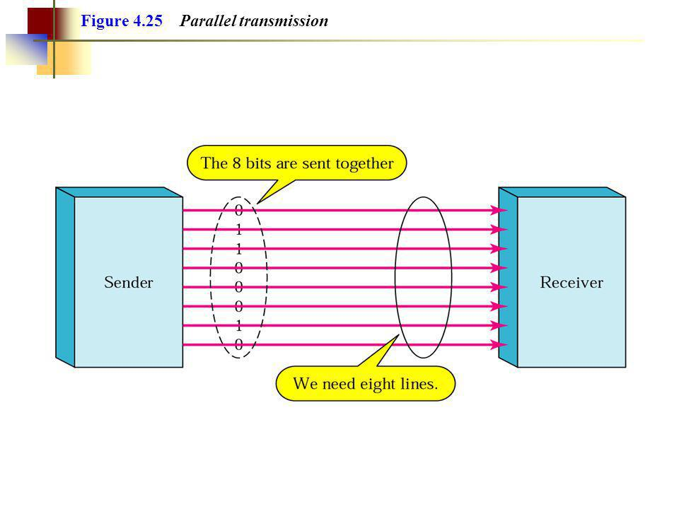 Example 4 Given a bandwidth of 5000 Hz for an ASK signal, what are the baud rate and bit rate.