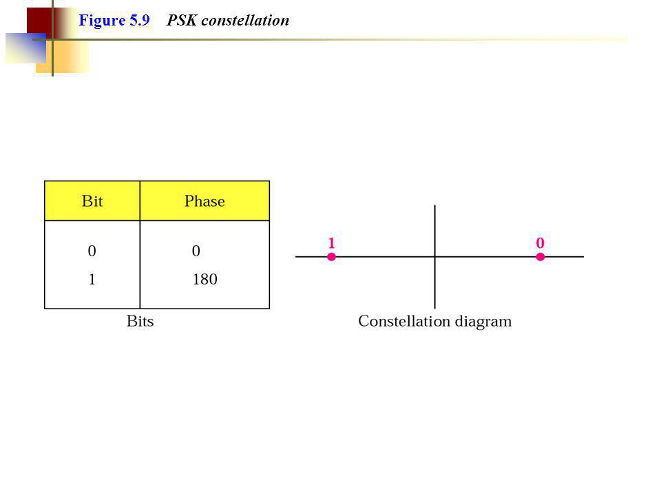 Figure 5.9 PSK constellation