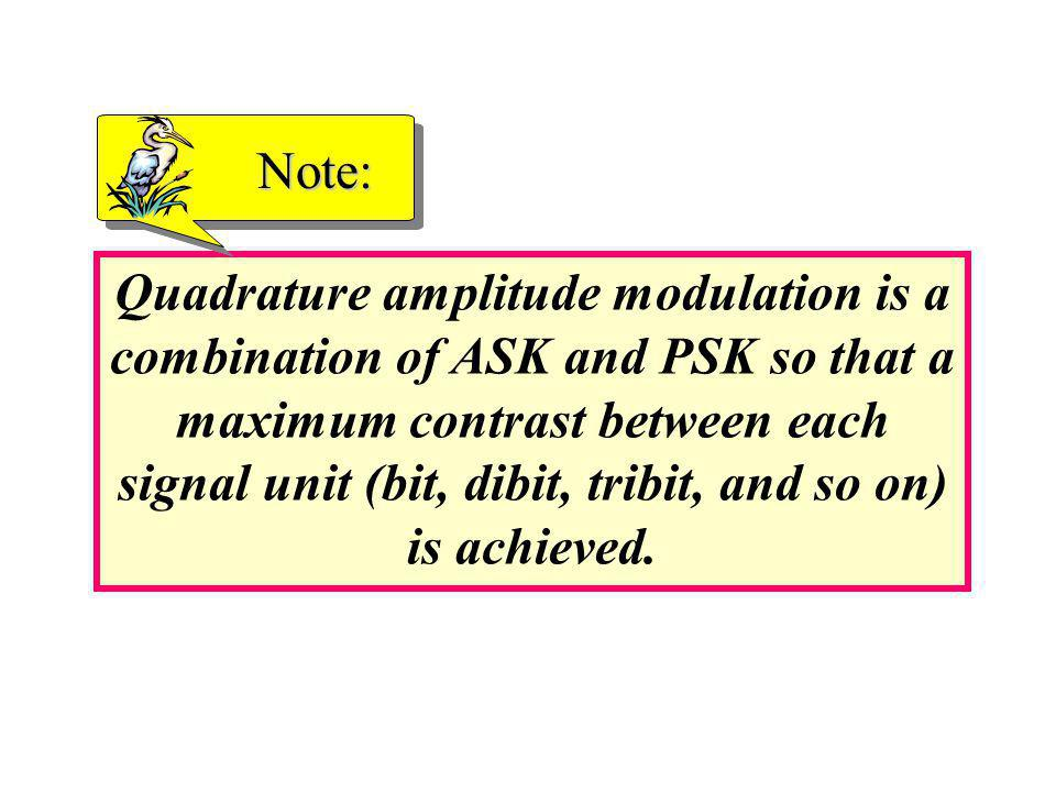 Quadrature amplitude modulation is a combination of ASK and PSK so that a maximum contrast between each signal unit (bit, dibit, tribit, and so on) is achieved.