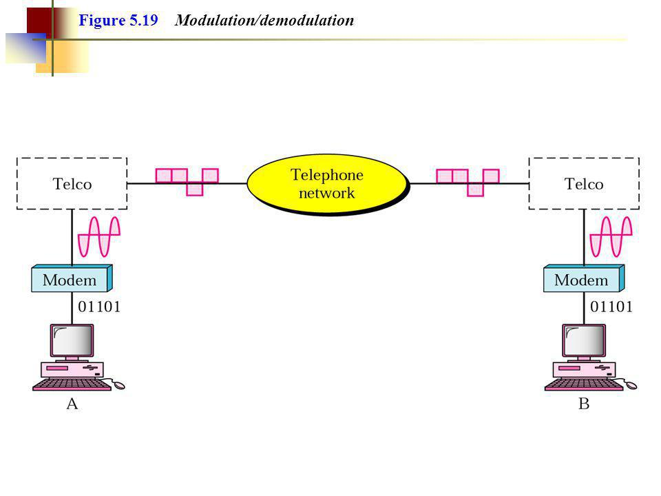 Figure 5.19 Modulation/demodulation