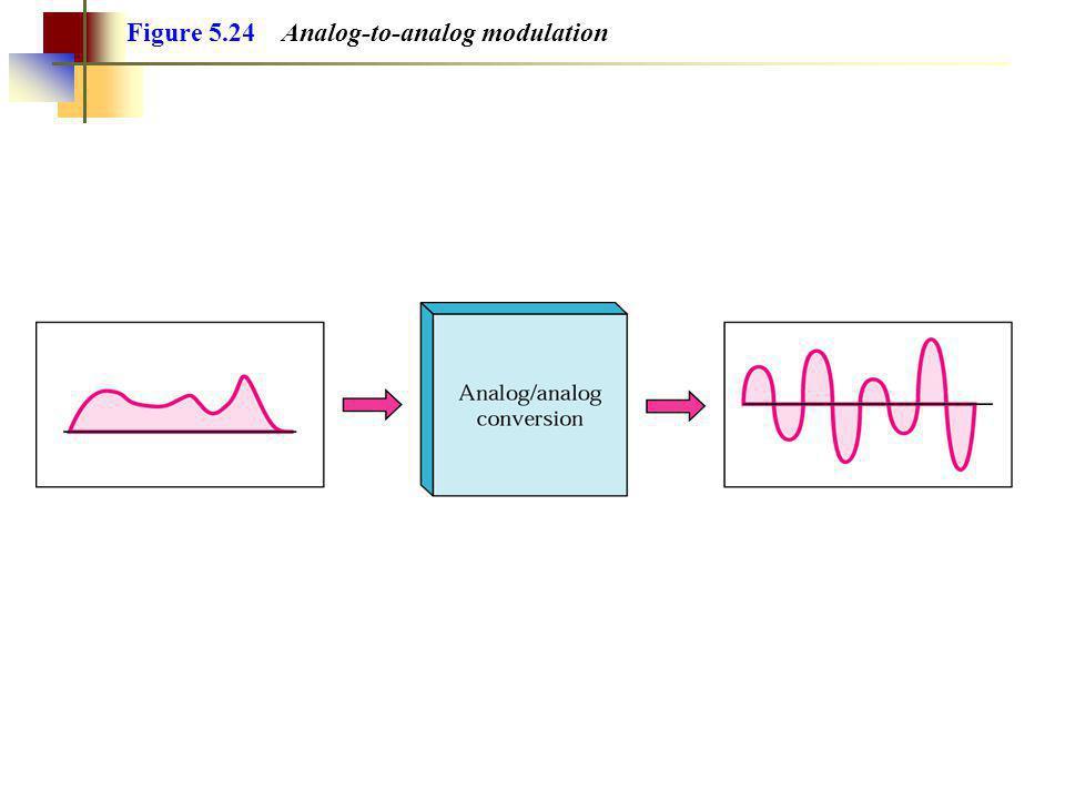 Figure 5.24 Analog-to-analog modulation