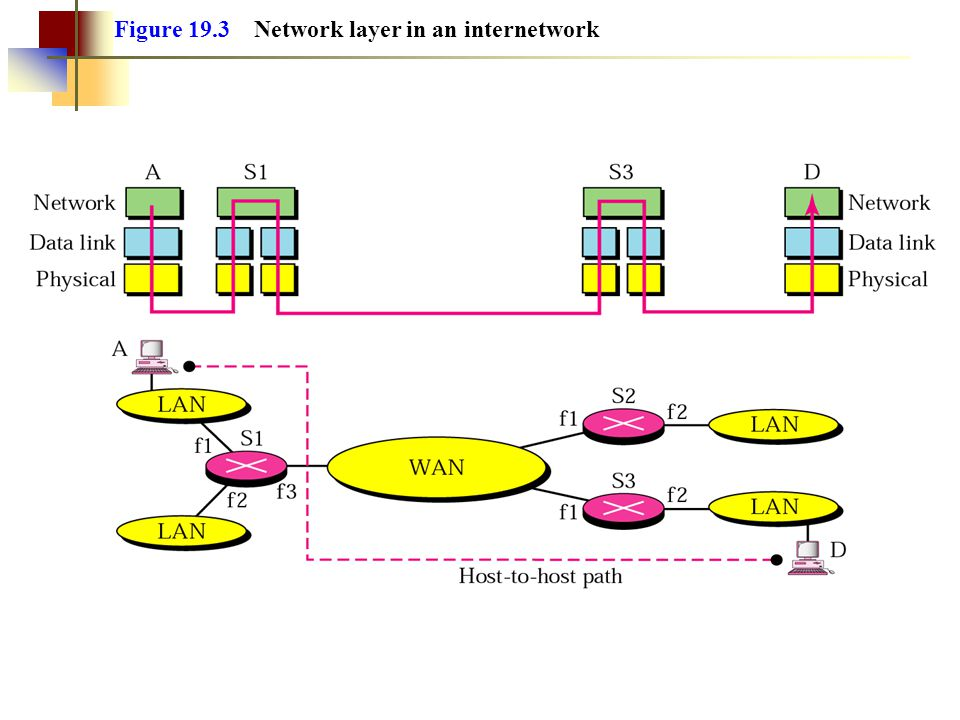 Figure 19.3 Network layer in an internetwork