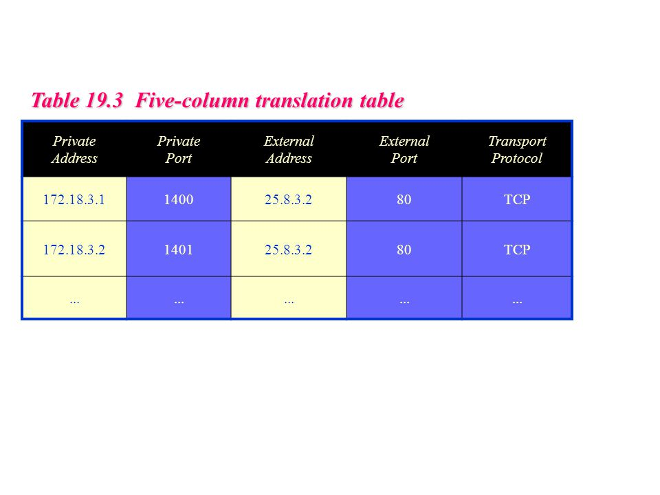 Table 19.3 Five-column translation table Private Address Private Port External Address External Port Transport Protocol 172.18.3.1140025.8.3.280TCP 172.18.3.2140125.8.3.280TCP...