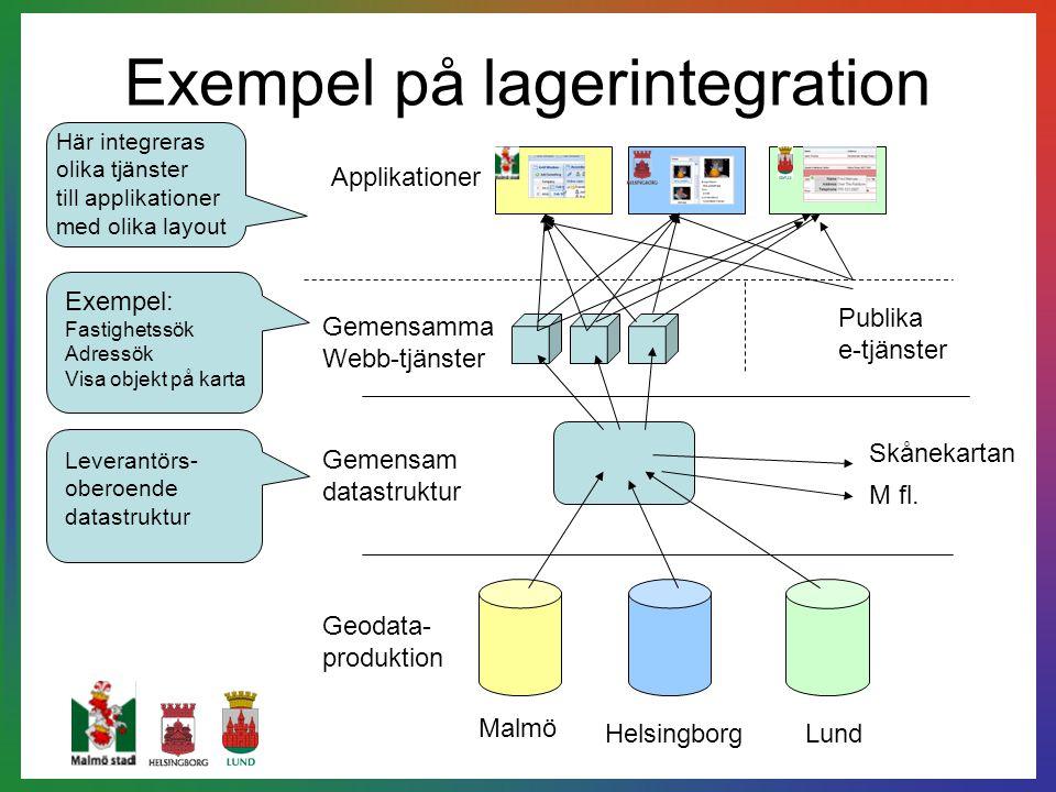 Exempel på lagerintegration Malmö HelsingborgLund Gemensam datastruktur Geodata- produktion Gemensamma Webb-tjänster Applikationer Publika e-tjänster