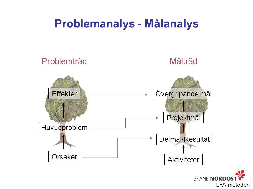Problemanalys - Målanalys Problemträd Orsaker Huvudproblem Effekter Målträd Aktiviteter Delmål/Resultat Projektmål Övergripande mål LFA-metoden