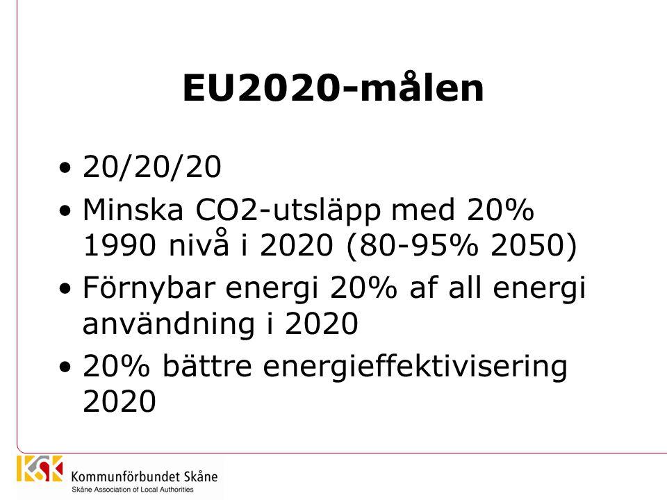 EU2020-målen 20/20/20 Minska CO2-utsläpp med 20% 1990 nivå i 2020 (80-95% 2050) Förnybar energi 20% af all energi användning i 2020 20% bättre energieffektivisering 2020