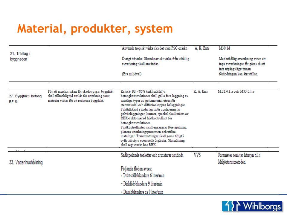 Material, produkter, system