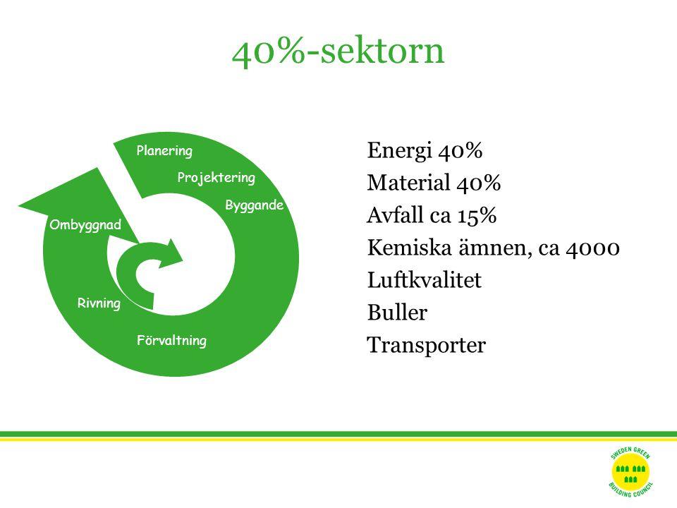 Energi 40% Material 40% Avfall ca 15% Kemiska ämnen, ca 4000 Luftkvalitet Buller Transporter 40%-sektorn Planering Projektering Byggande Förvaltning Ombyggnad Rivning
