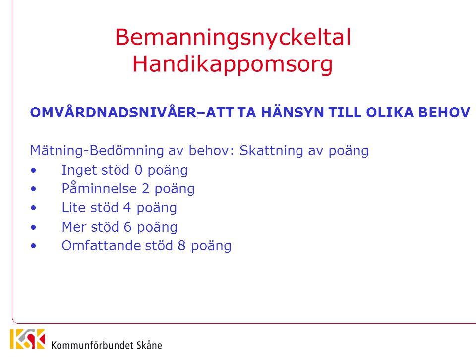 Bemanningsnyckeltal Handikappomsorg OMVÅRDNADSNIVÅER Nivå 1 Påminnelser och att ge muntligt stöd.