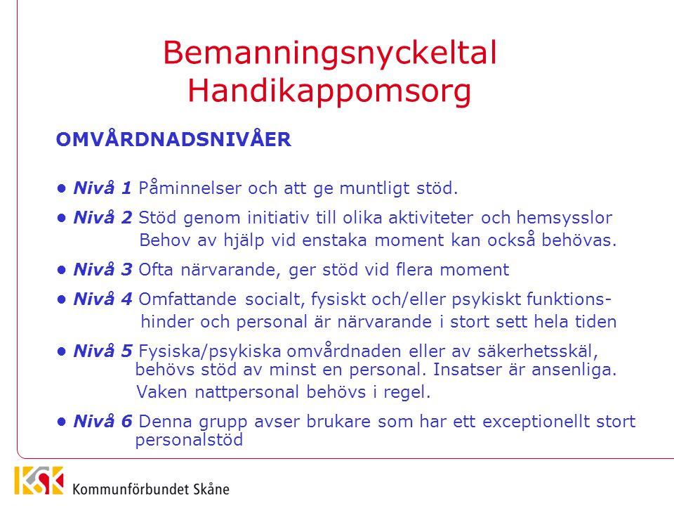 Bemanningsnyckeltal Handikappomsorg OMVÅRDNADSNIVÅER Nivå 1 Påminnelser och att ge muntligt stöd. Nivå 2 Stöd genom initiativ till olika aktiviteter o