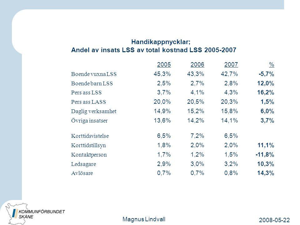 2008-05-22 Magnus Lindvall Handikappnycklar; Andel av insats LSS av total kostnad LSS 2005-2007 200520062007% Boende vuxna LSS 45,3%43,3%42,7%-5,7% Boende barn LSS 2,5%2,7%2,8%12,0% Pers ass LSS 3,7%4,1%4,3%16,2% Pers ass LASS 20,0%20,5%20,3%1,5% Daglig verksamhet 14,9%15,2%15,8%6,0% Övriga insatser 13,6%14,2%14,1%3,7% Korttidsvistelse 6,5%7,2%6,5% Korttidstillsyn 1,8%2,0% 11,1% Kontaktperson 1,7%1,2%1,5%-11,8% Ledsagare 2,9%3,0%3,2%10,3% Avlösare 0,7% 0,8%14,3%