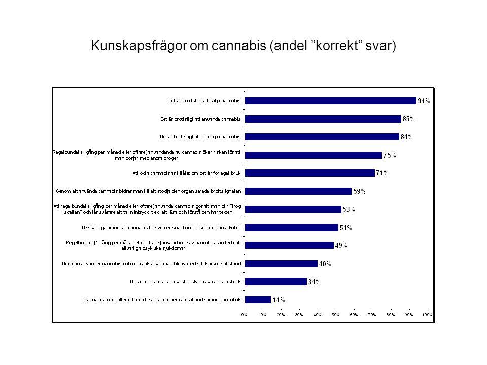 Kunskapsfrågor om cannabis (andel korrekt svar)