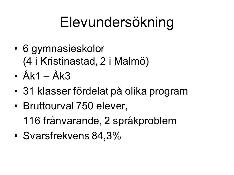 Elevundersökning 6 gymnasieskolor (4 i Kristinastad, 2 i Malmö) Åk1 – Åk3 31 klasser fördelat på olika program Bruttourval 750 elever, 116 frånvarande, 2 språkproblem Svarsfrekvens 84,3%